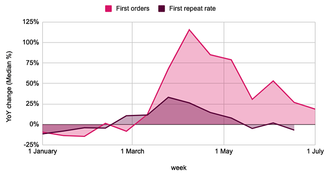 Online orders and repeat rate for fashion and beauty brands