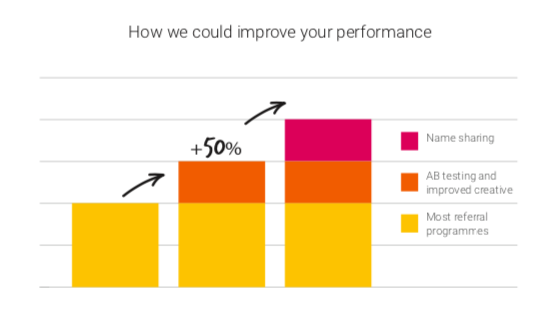 Referral marketing improvement graph