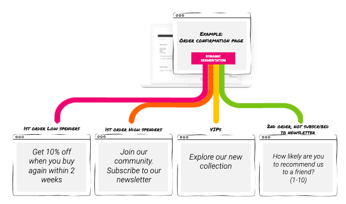 Example customer journey with segments