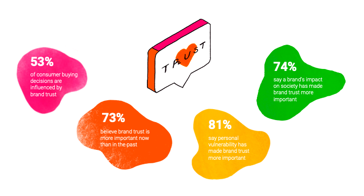 Edelman brand trust barometer 2020 stats