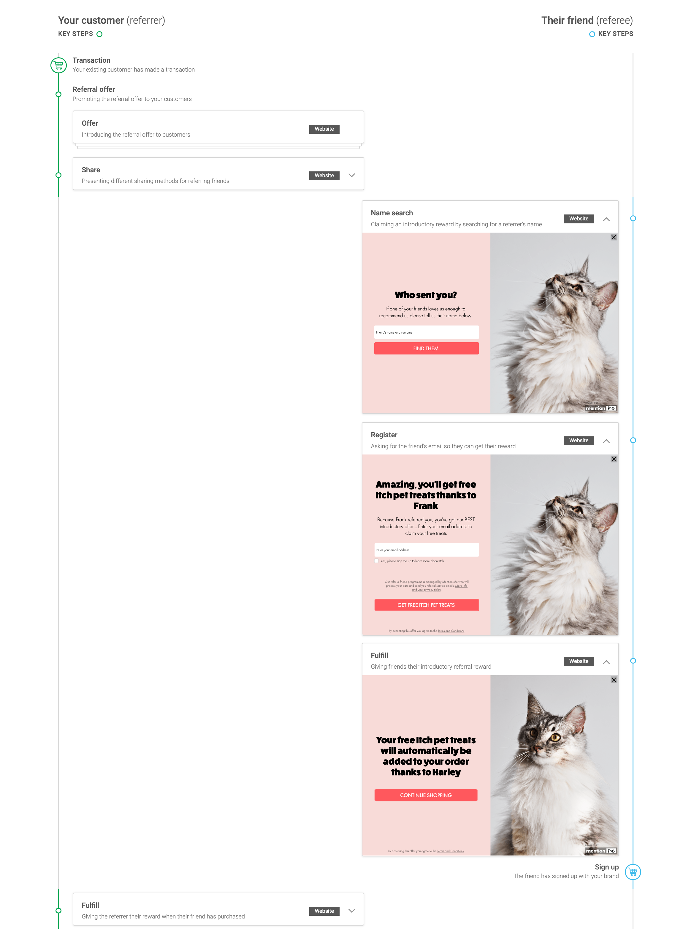 Preview section in Mention Me platform