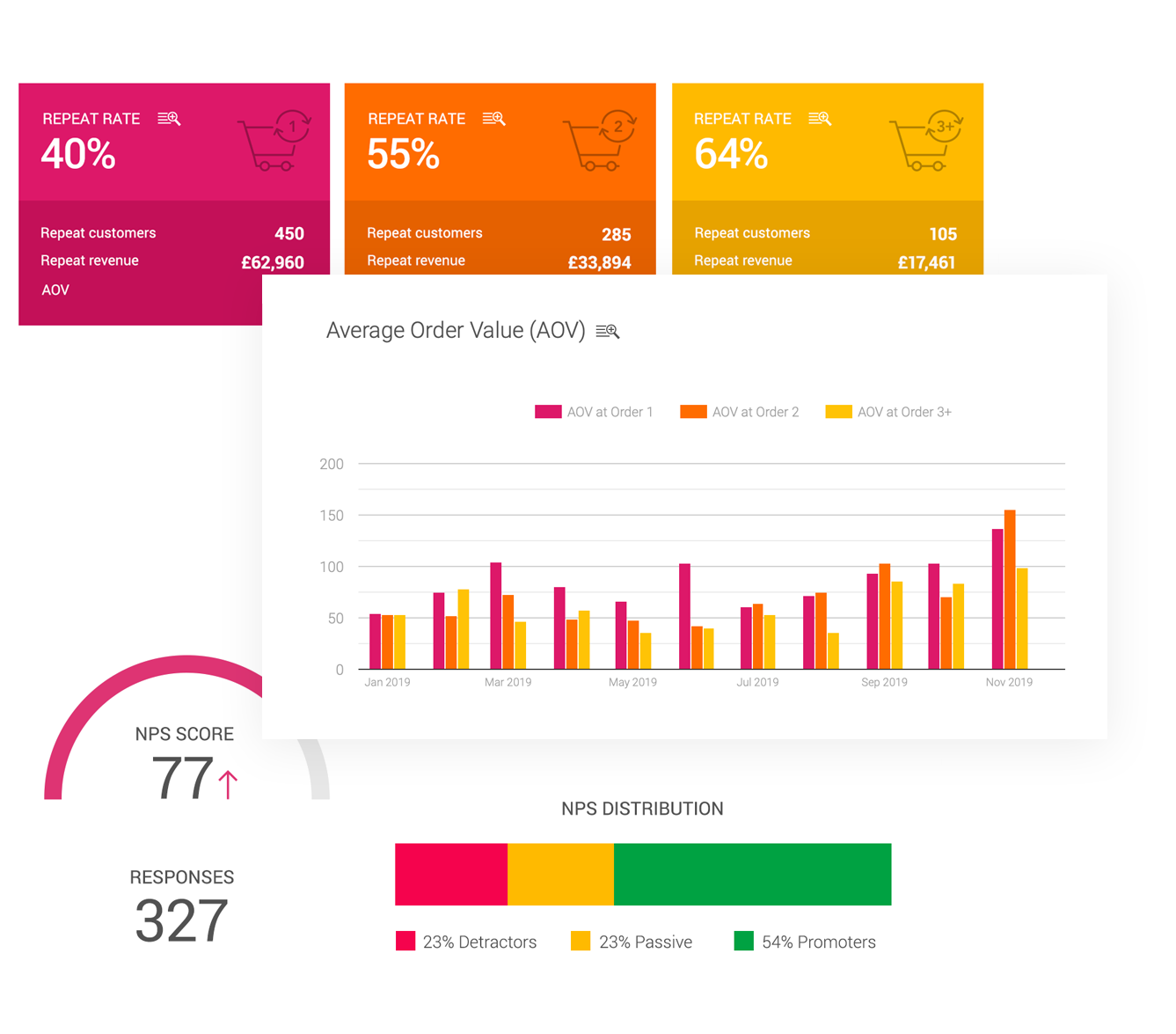 Reporting dashboard - retention & engagement metrics