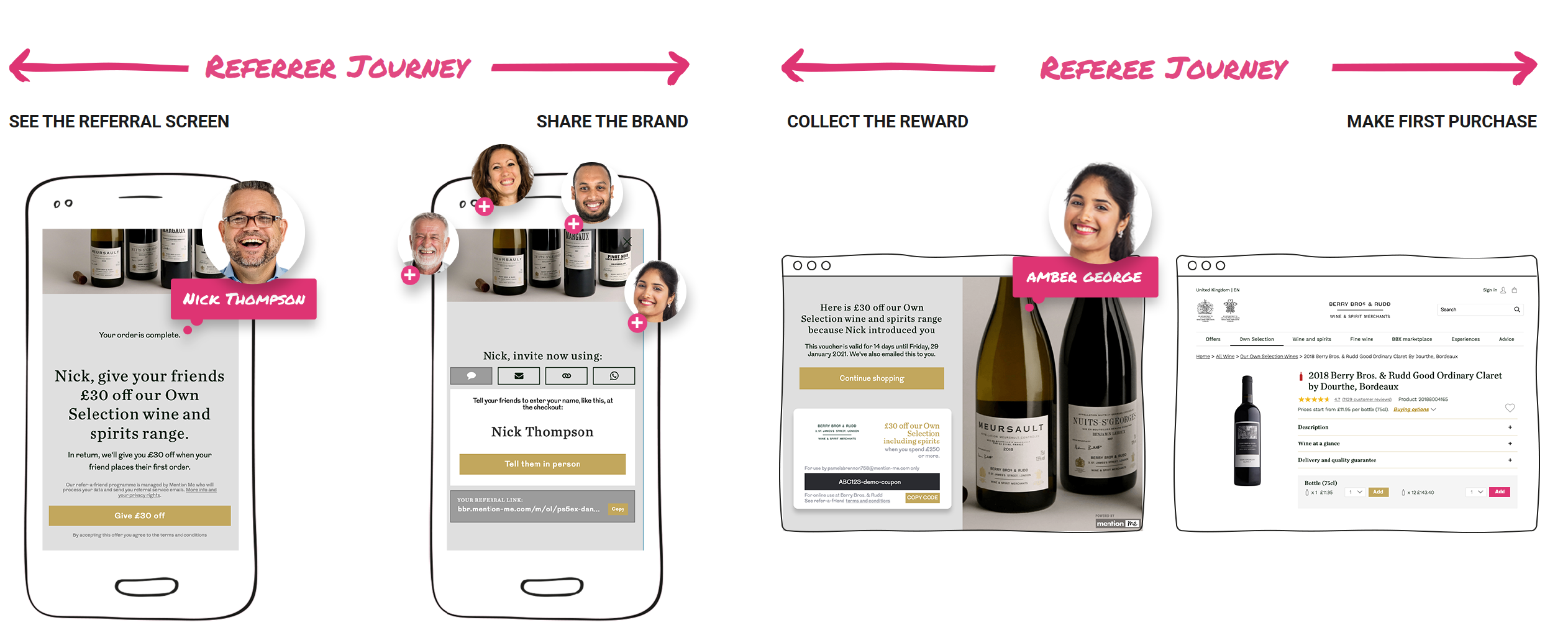 The referral customer journey
